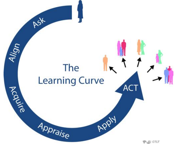 learning curve graphic